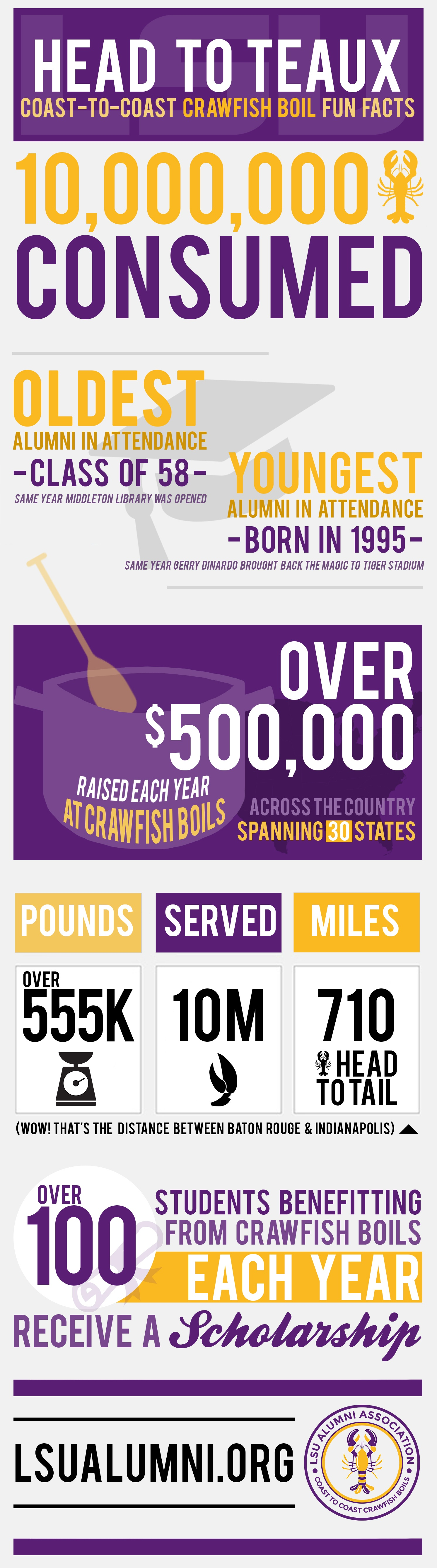 LSU Alumni Association's Coast to Coast Crawfish Boil