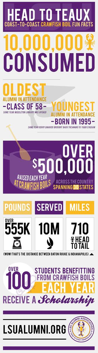 LSU Alumni Association's Coast to Coast Crawfish Boil